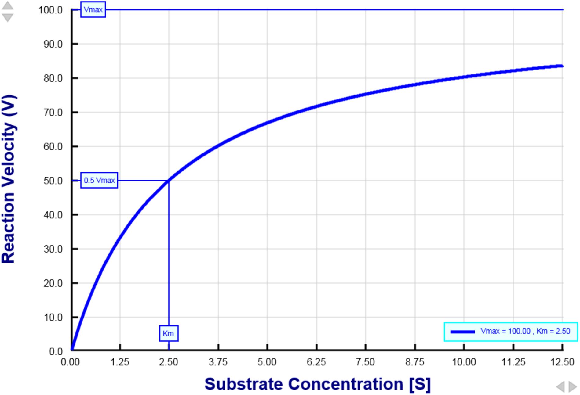 Michaelis-Menten equation - Interactive graph