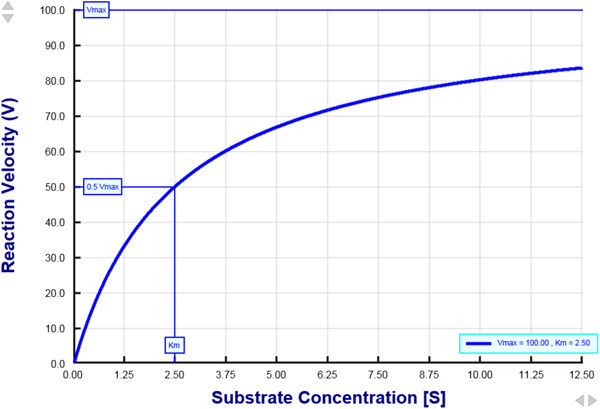 Michaelis-Menten equation - Interactive graph.